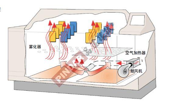 品达复合式盐雾腐蚀试验箱功能参数